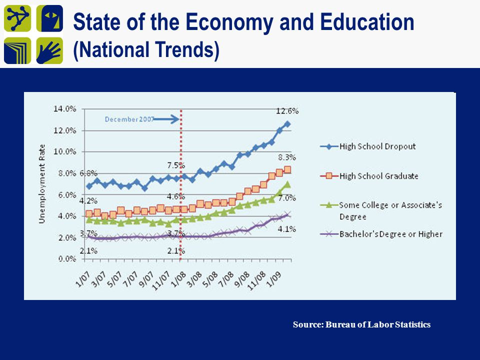 State of the Economy and Education (National Trends)