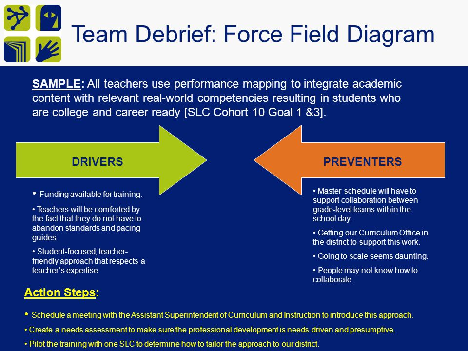 Team Debrief: Force Field Diagram