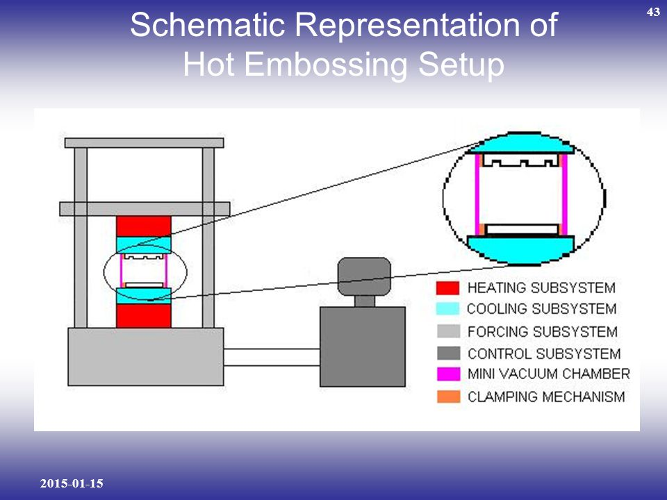 Schematic Representation of Hot Embossing Setup