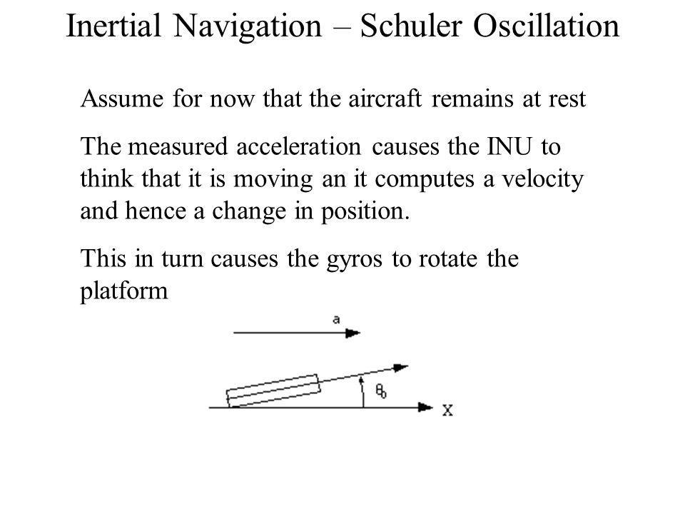 Inertial Navigation – Schuler Oscillation