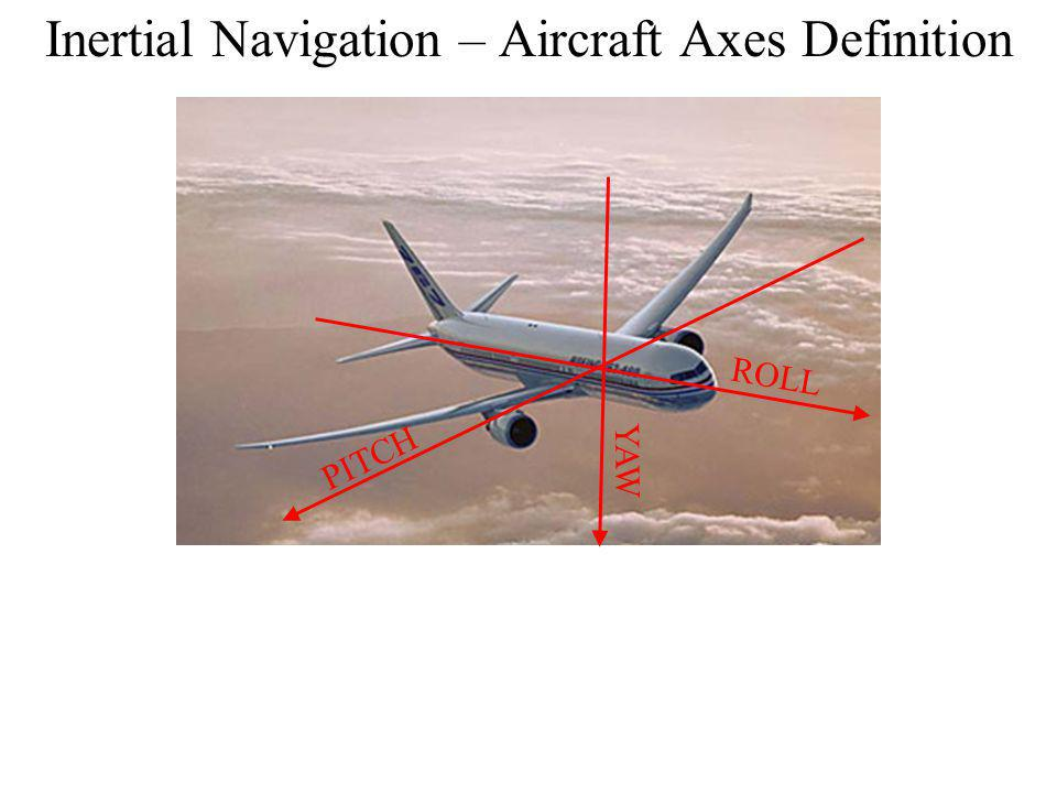 Inertial Navigation – Aircraft Axes Definition