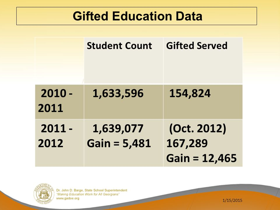 Gifted Education Data Student Count. Gifted Served. 2010 - 2011. 1,633,596. 154,824. 2011 - 2012.