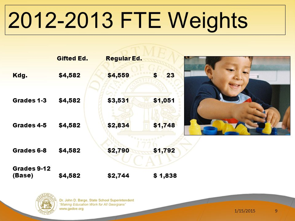2012-2013 FTE Weights Gifted Ed. Regular Ed. Kdg. $4,582 $4,559 $ 23