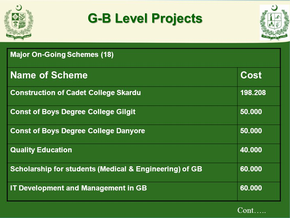 G-B Level Projects Name of Scheme Cost Cont…..