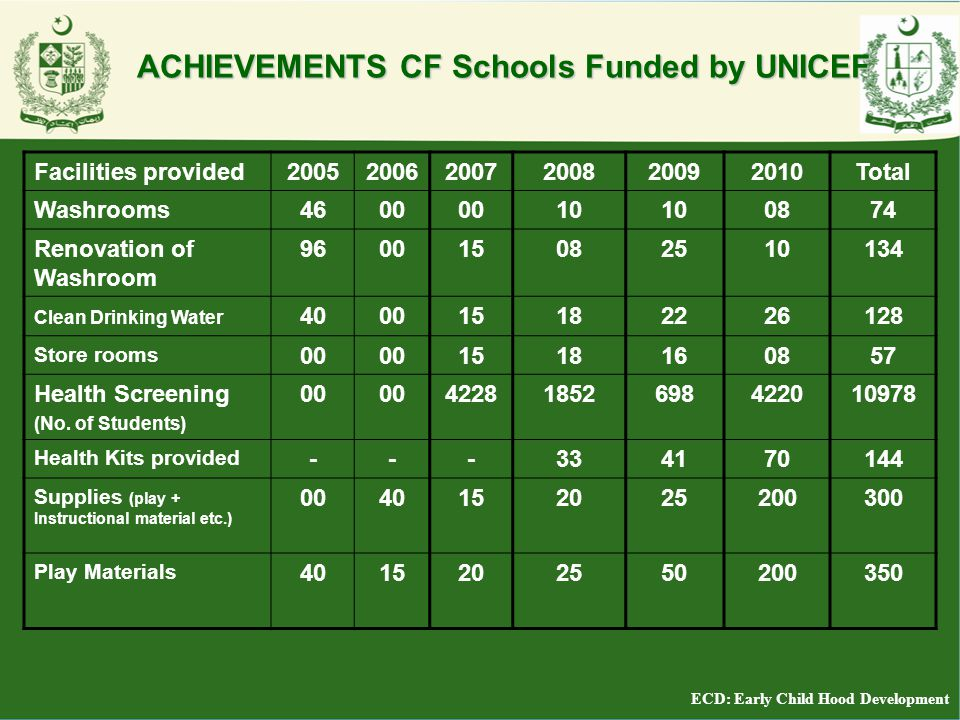 ACHIEVEMENTS CF Schools Funded by UNICEF