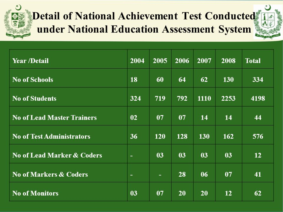 Detail of National Achievement Test Conducted under National Education Assessment System