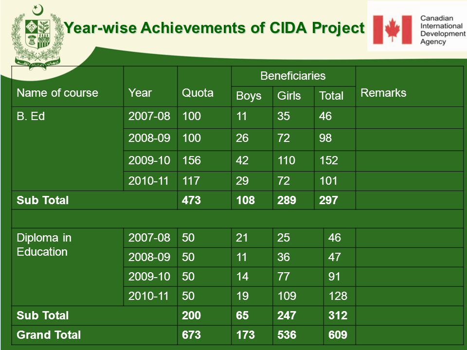 Year-wise Achievements of CIDA Project