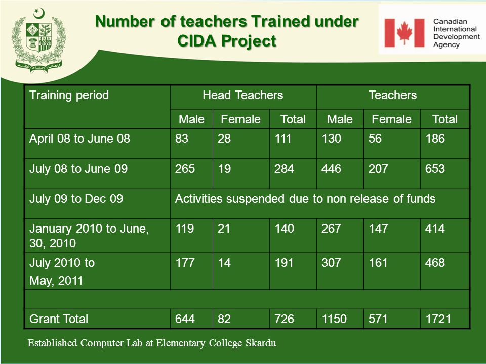 Number of teachers Trained under CIDA Project