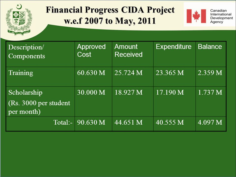 Financial Progress CIDA Project w.e.f 2007 to May, 2011