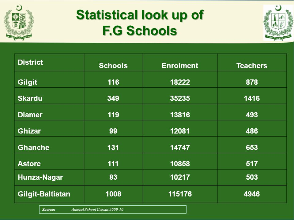 Statistical look up of F.G Schools