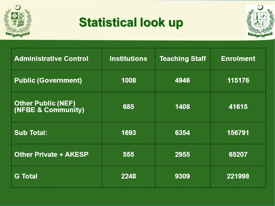 Statistical look up Administrative Control Institutions Teaching Staff