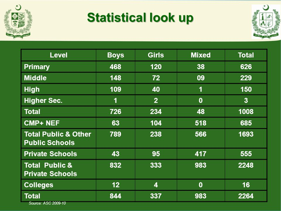 Statistical look up Level Boys Girls Mixed Total Primary 468 120 38