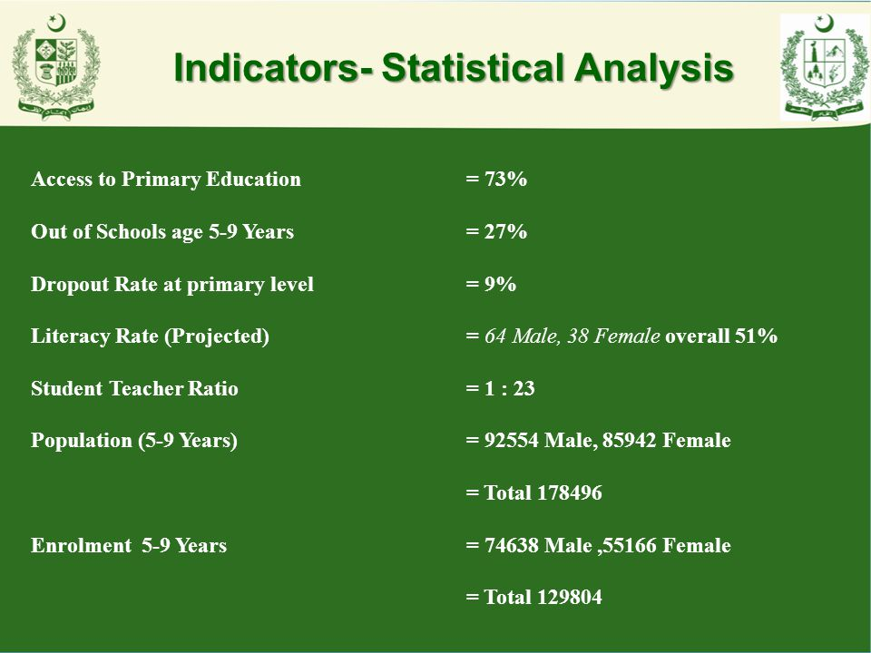 Indicators- Statistical Analysis
