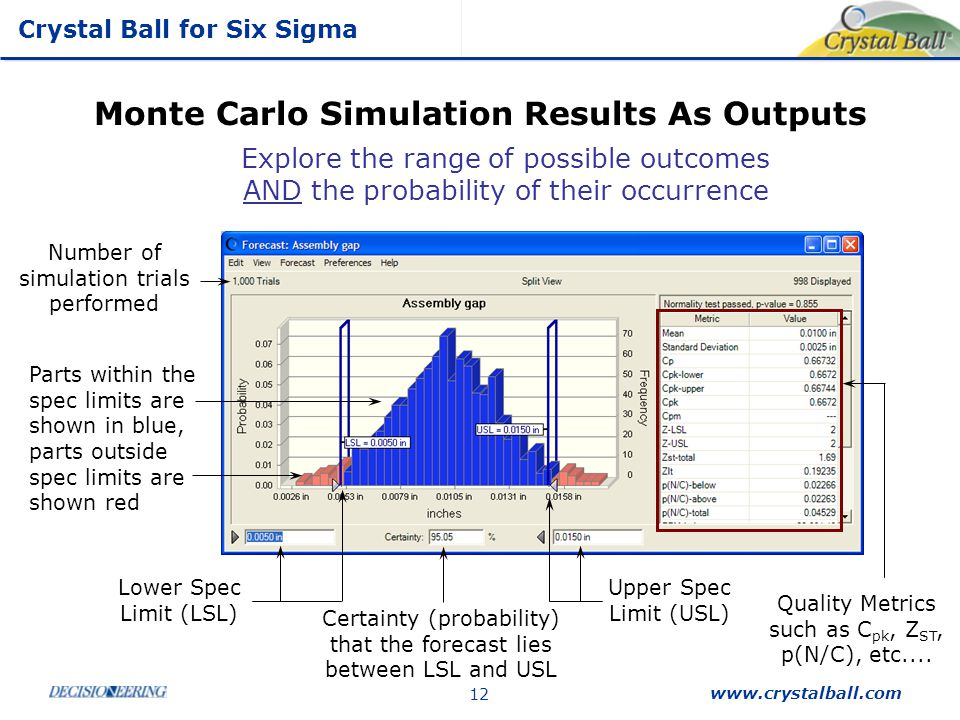 Monte Carlo Simulation Results As Outputs