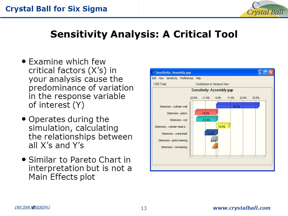 Sensitivity Analysis: A Critical Tool