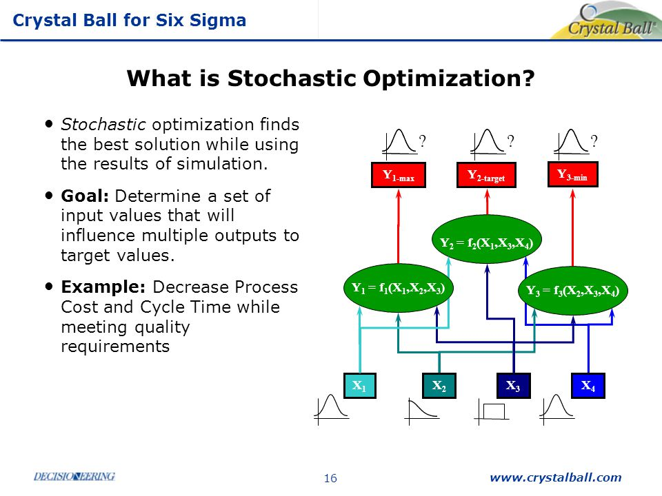 What is Stochastic Optimization