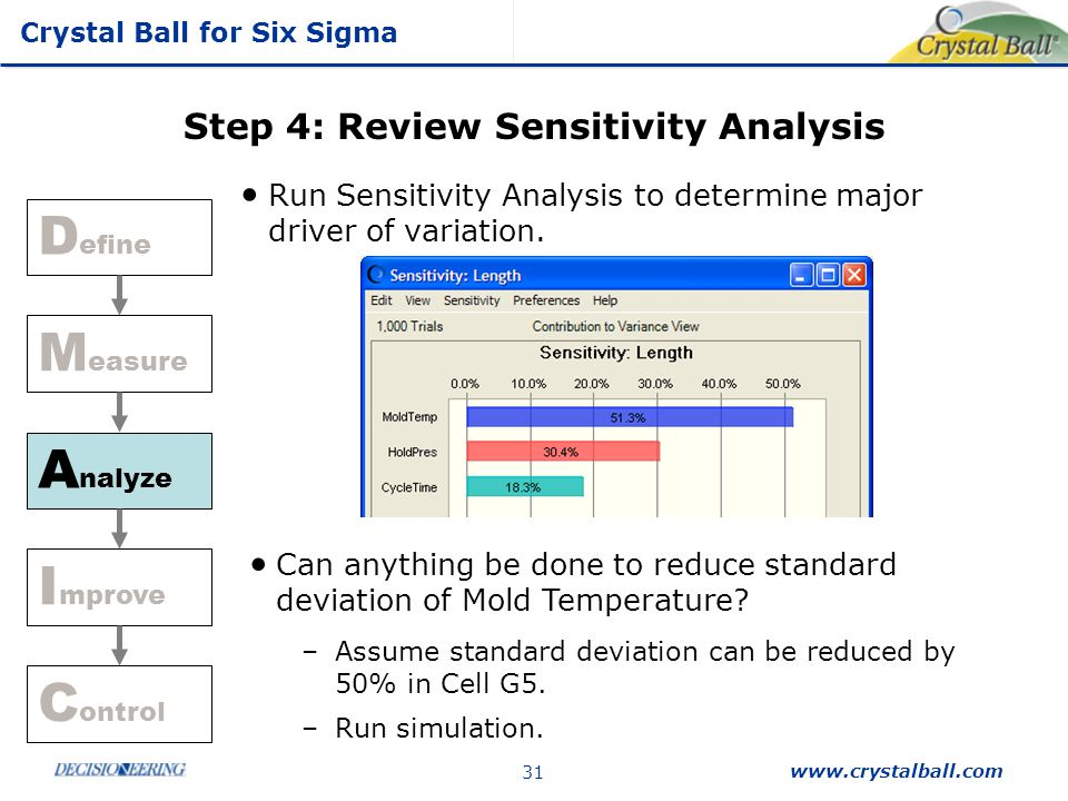 Step 4: Review Sensitivity Analysis