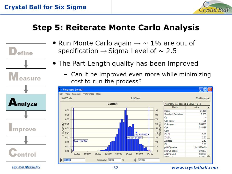 Step 5: Reiterate Monte Carlo Analysis