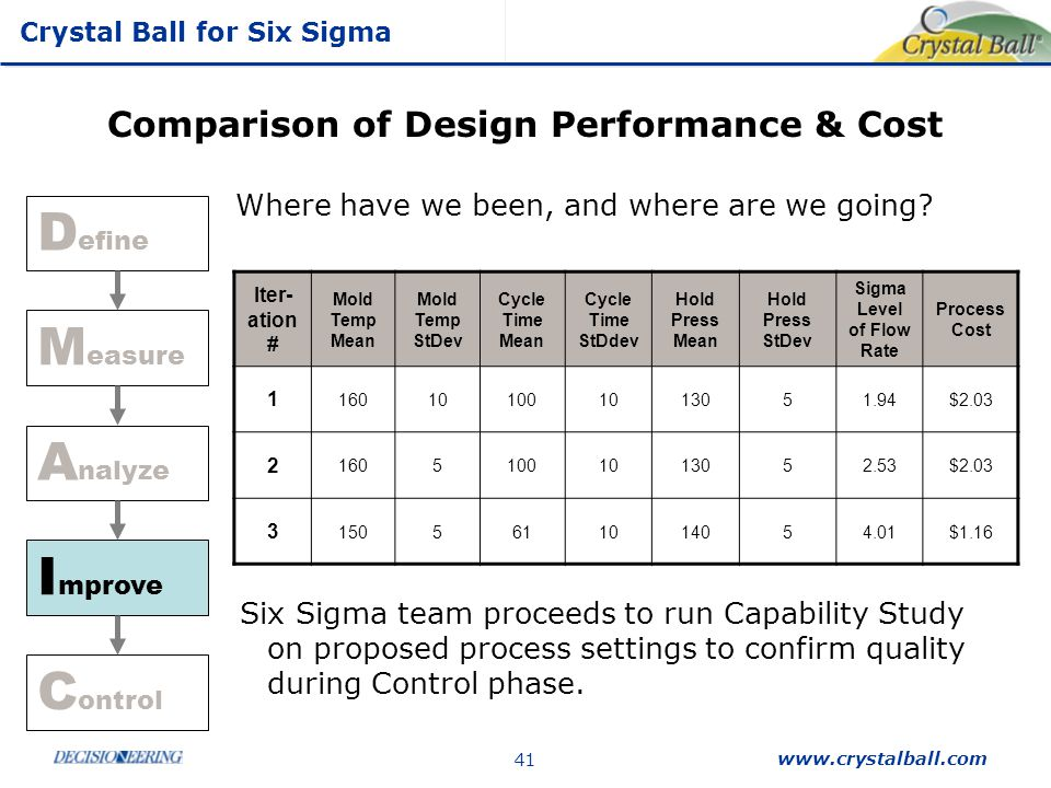 Comparison of Design Performance & Cost