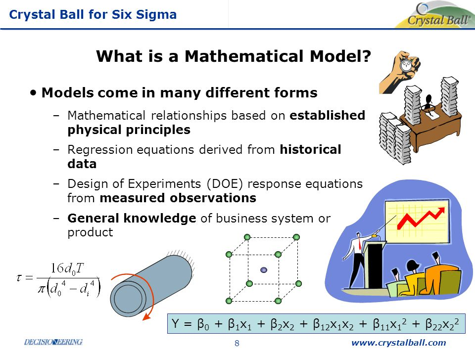 What is a Mathematical Model