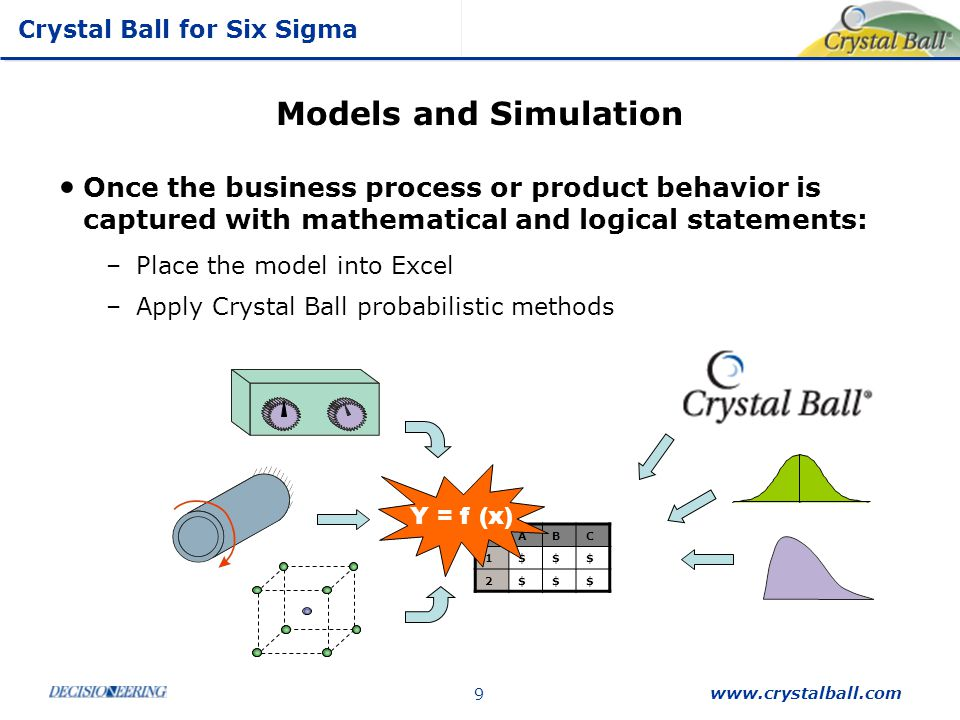 Models and Simulation Once the business process or product behavior is captured with mathematical and logical statements: