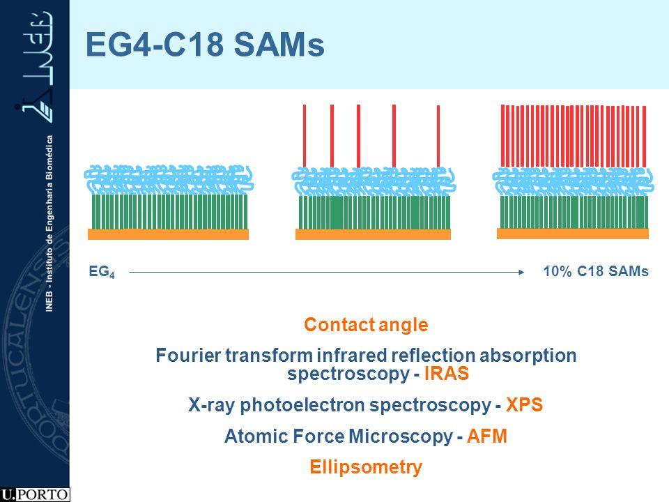 EG4-C18 SAMs Contact angle