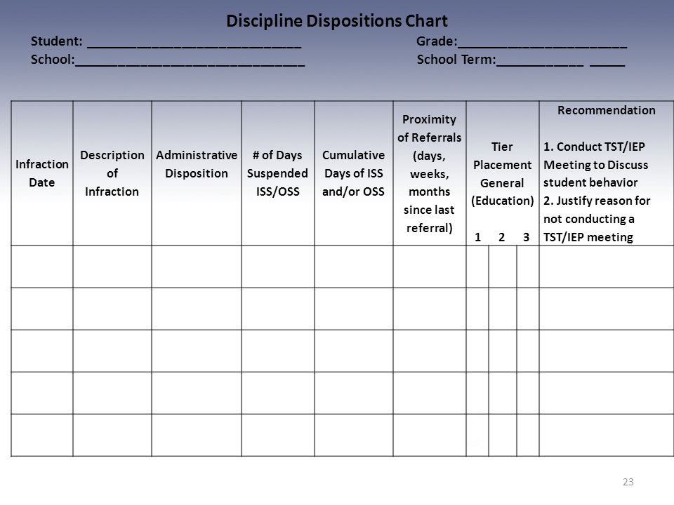 Discipline Dispositions Chart