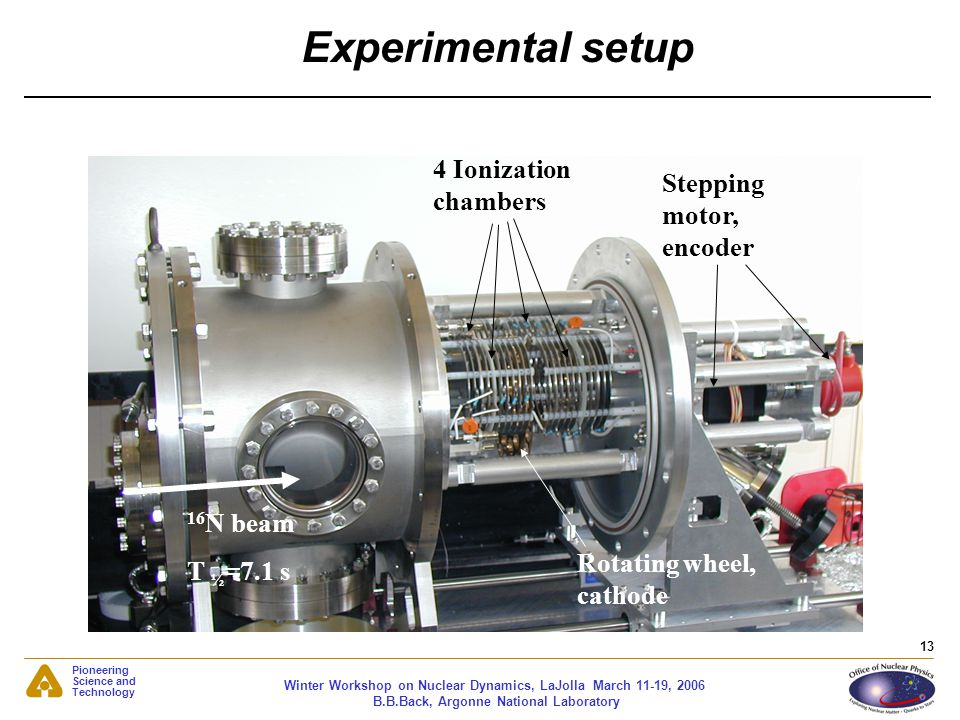 Experimental setup 4 Ionization chambers Stepping motor, encoder