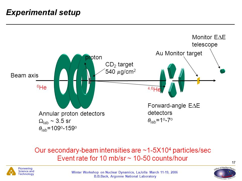Experimental setup Monitor EDE. telescope. Au Monitor target. proton. CD2 target. 540 mg/cm2. Beam axis.