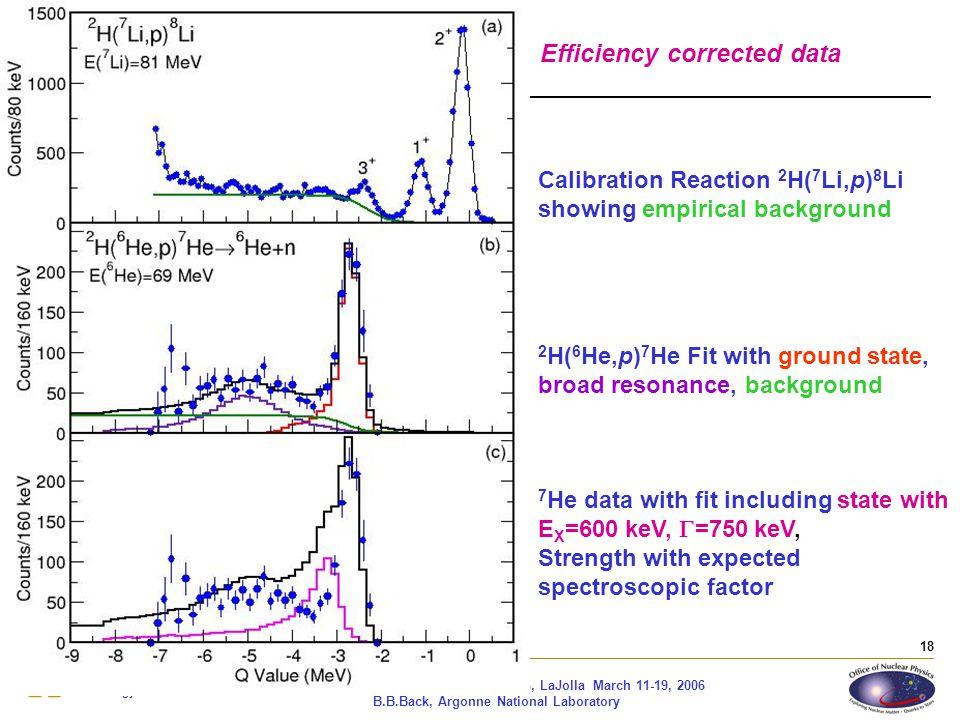 Efficiency corrected data