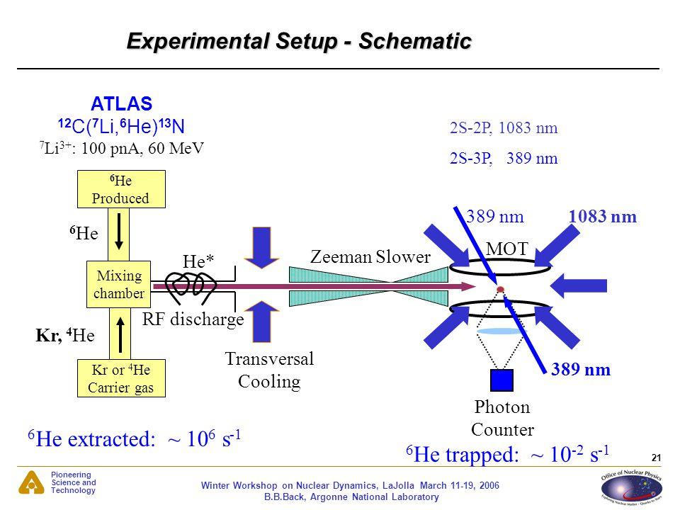 Experimental Setup - Schematic