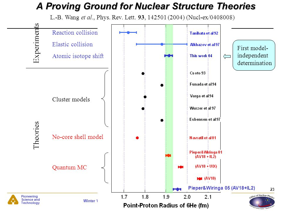 A Proving Ground for Nuclear Structure Theories