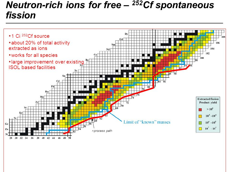 Neutron-rich ions for free – 252Cf spontaneous fission