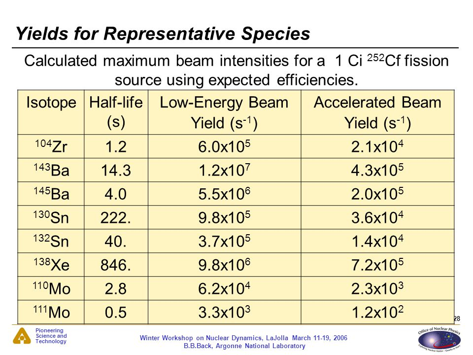 Yields for Representative Species