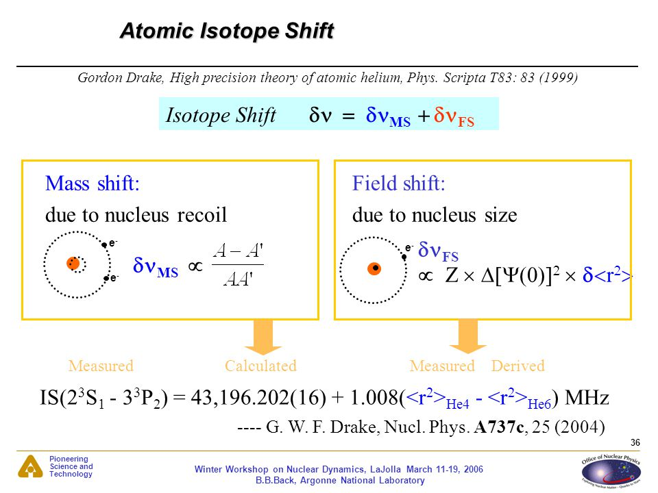Isotope Shift dn = dnMS + dnFS
