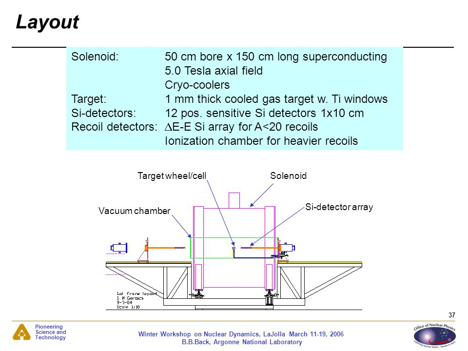 Layout Solenoid: 50 cm bore x 150 cm long superconducting
