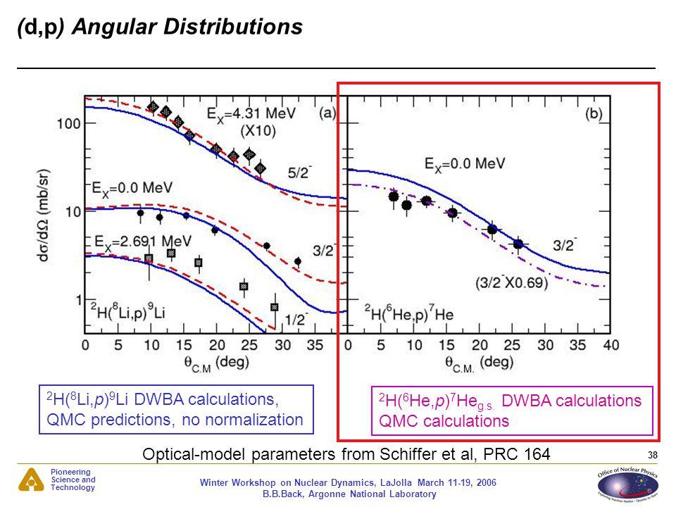 (d,p) Angular Distributions