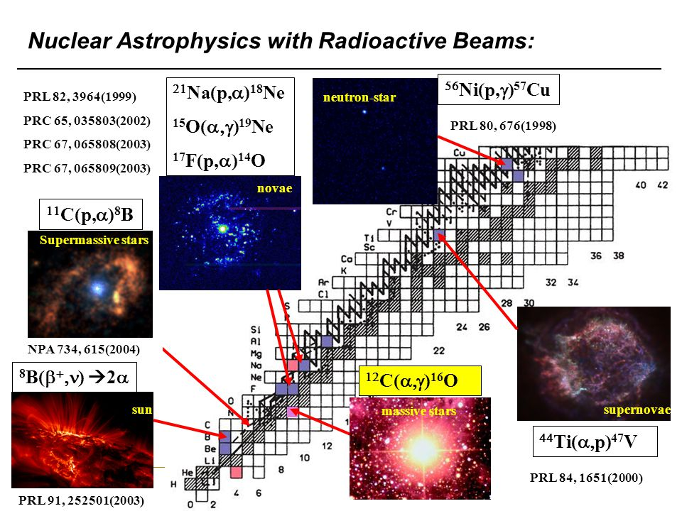 Nuclear Astrophysics with Radioactive Beams: