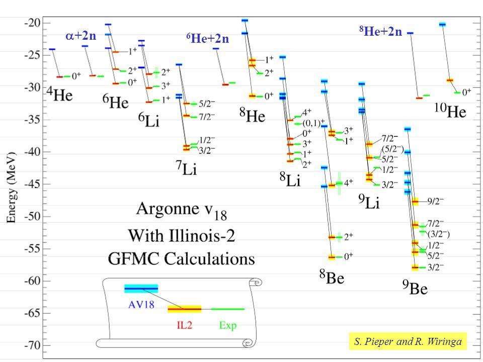 Energy Level Fits 8He+2n +2n 6He+2n S. Pieper and R. Wiringa Test