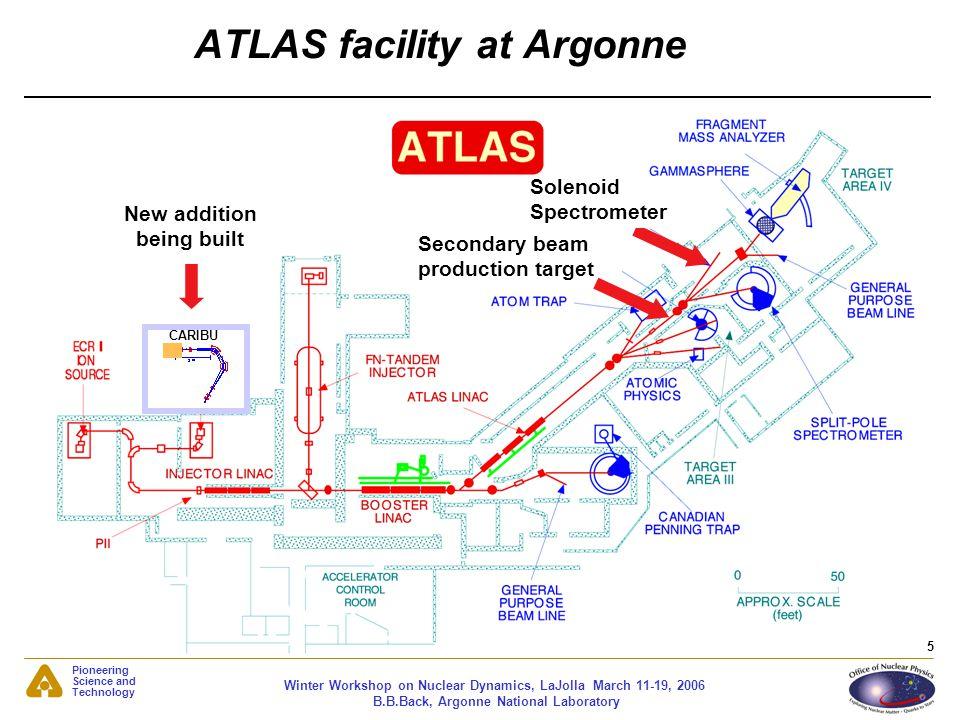 ATLAS facility at Argonne