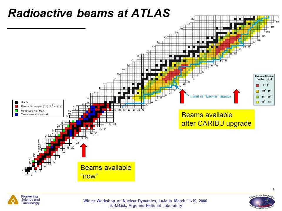 Radioactive beams at ATLAS
