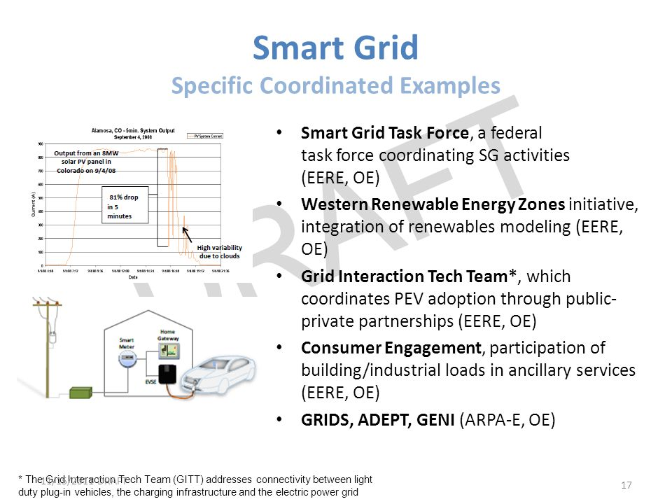 Smart Grid Specific Coordinated Examples