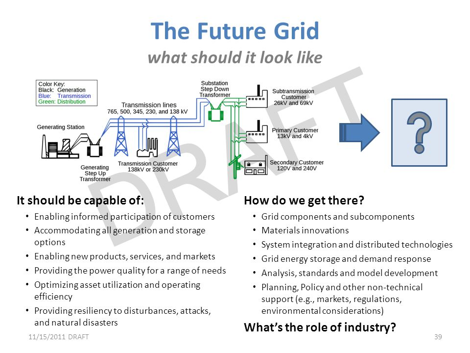 The Future Grid what should it look like