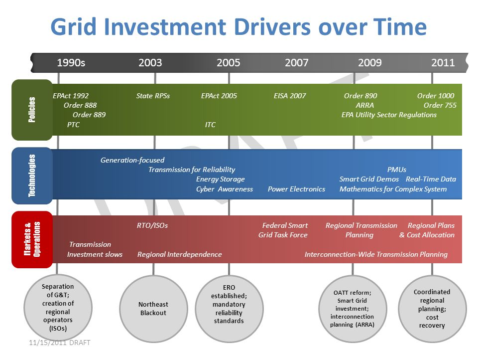 Grid Investment Drivers over Time