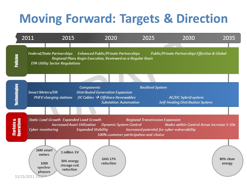 Moving Forward: Targets & Direction