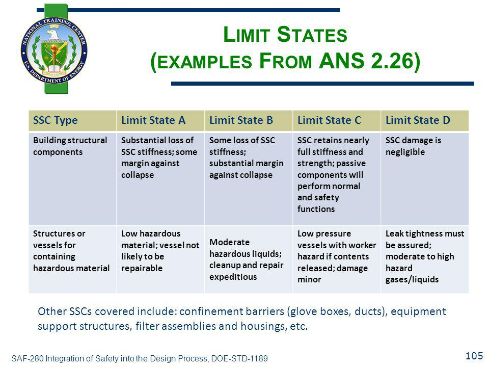 Limit States (examples From ANS 2.26)