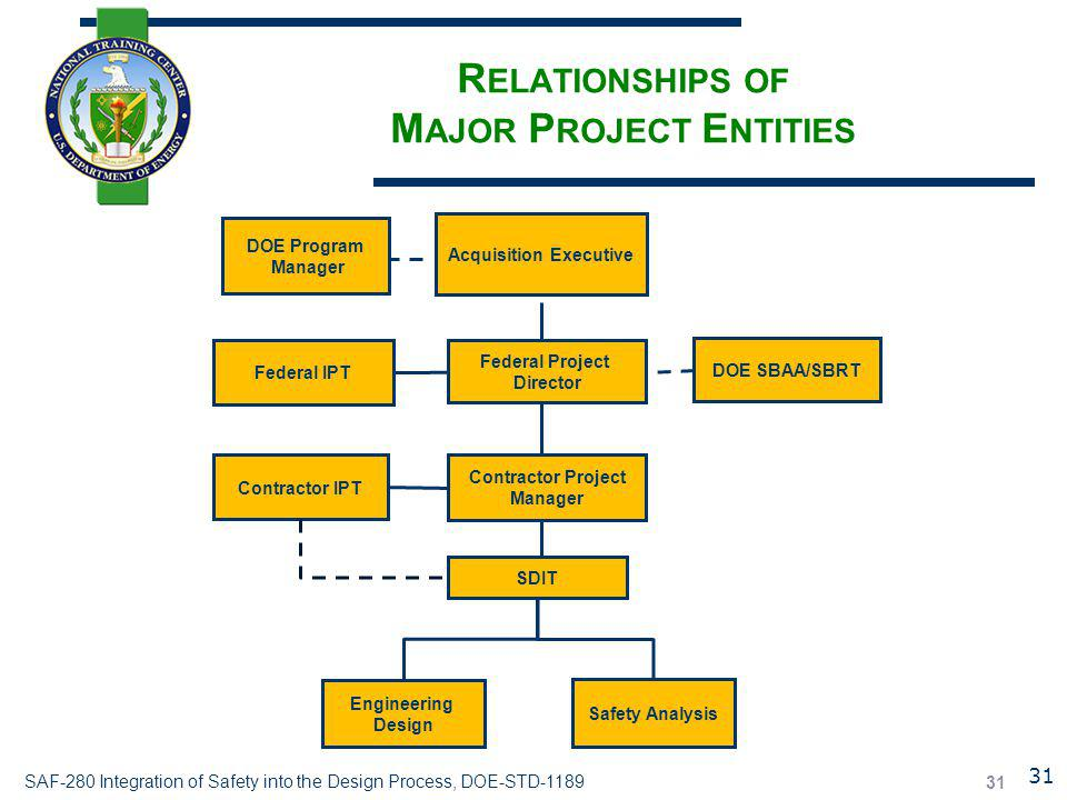 Relationships of Major Project Entities