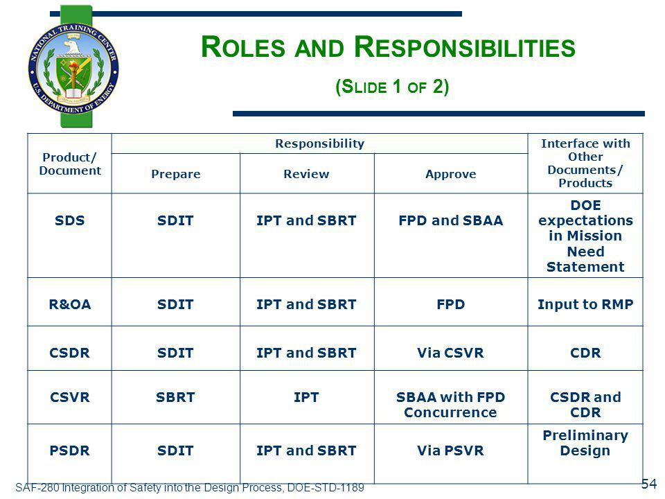 Roles and Responsibilities (Slide 1 of 2)
