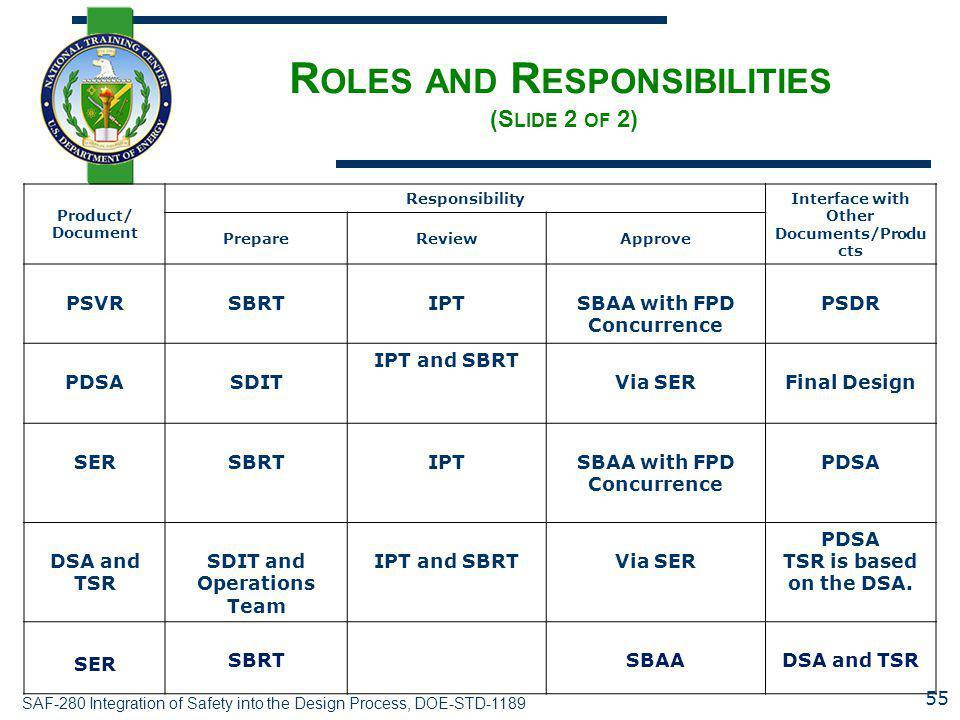 Roles and Responsibilities (Slide 2 of 2)