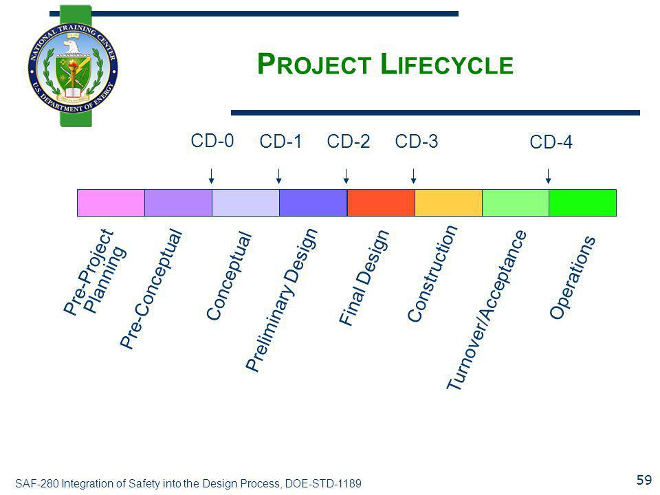 Project Lifecycle Pre-Conceptual Conceptual Preliminary Design